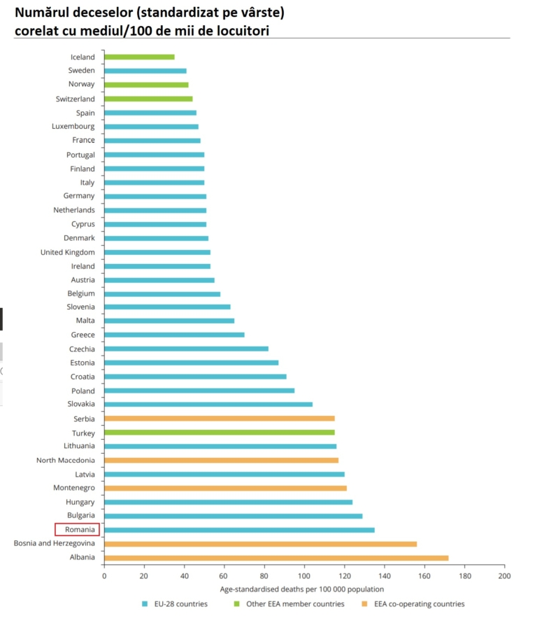 Agenția Europeană de Mediu: 20% dintre decesele înregistrate în România sunt corelate cu poluarea, dublu față de media Uniunii Europene.